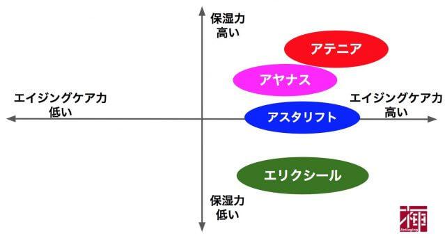 アラサー 化粧品 化粧品比較