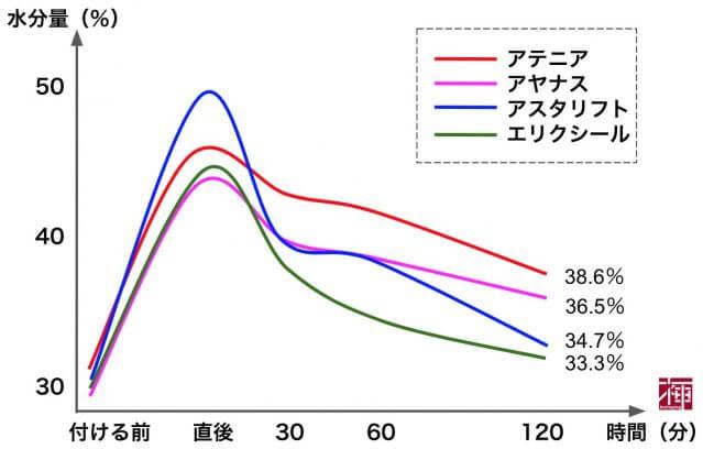 アラサー 化粧品 水分量グラフ