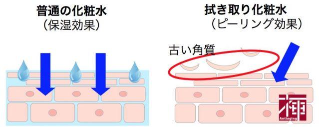 拭き取り化粧水 普通のとの違い