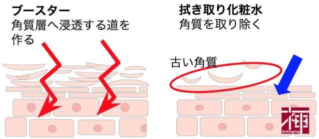 拭き取り化粧水 ブースター