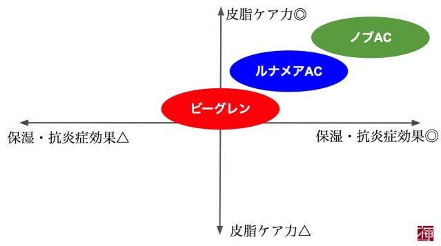 40代 基礎化粧品ランキング ニキビ