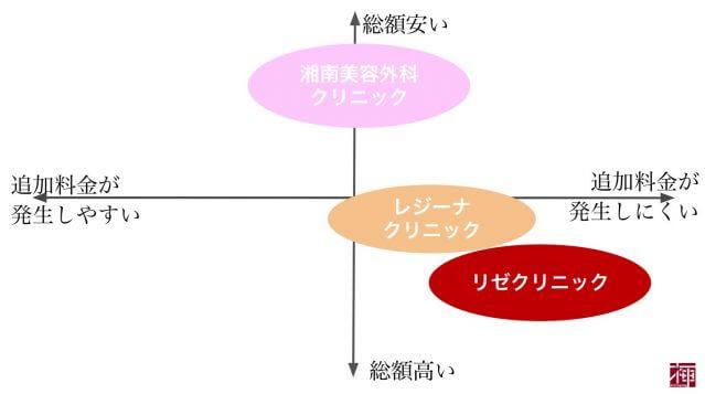 医療レーザー脱毛 大阪梅田
