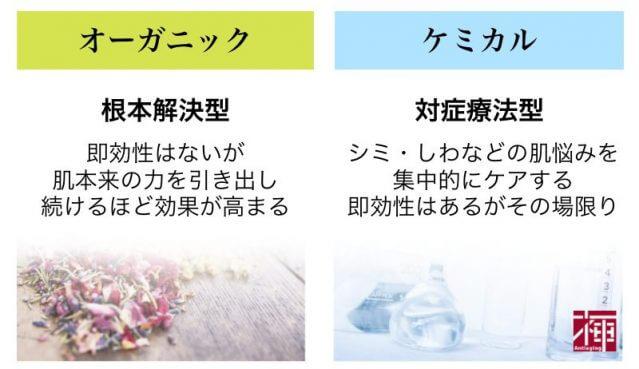オーガニック化粧水 とは
