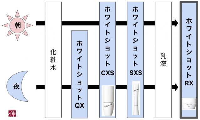 ホワイトショットRXS つける順番