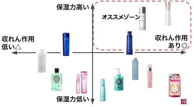収れん化粧水 オススメ 比較 ランキング