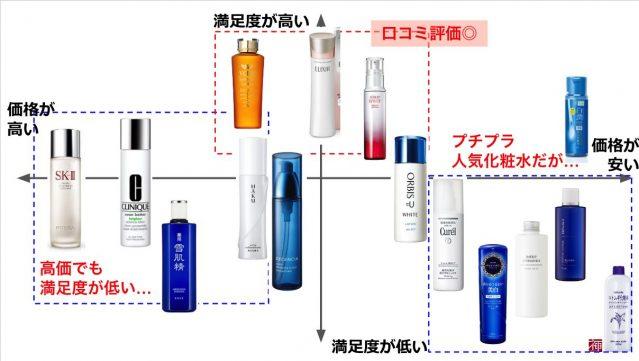 美白化粧水 口コミランキング