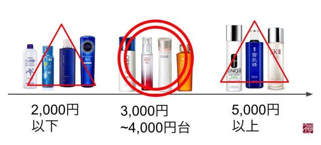 美白化粧水 口コミ