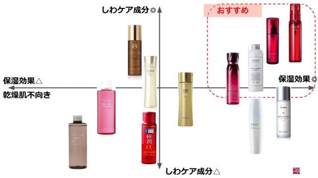 しわ 化粧水 ランキング